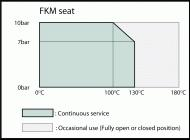 Wafer Butterfly FKM Seat Pressure/Temperature Graph