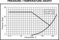 CH25 Bronze Swing Check Valve Pressure/Temperature Graph