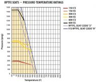 Top Entry Buttweld Class 300 Ball Valve Pressure/Temperature Graph